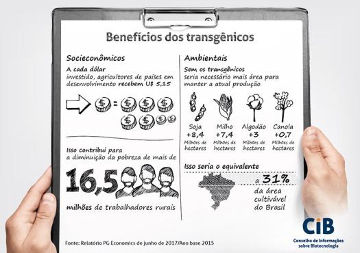 Infografia, Benefícios, OGM, Transgénicos, Agricultura, Económicos, Pessoas, Ambientais, PG Economics 2017, Relatório, CiB Brasil,