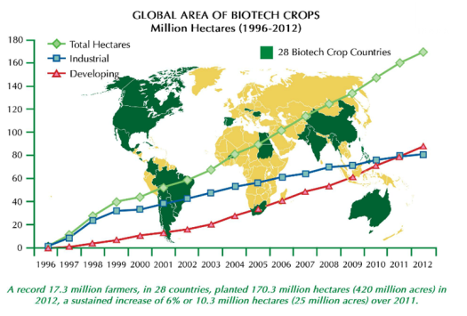 GlobalAreaGMCrops-1996-2012-ISAAA