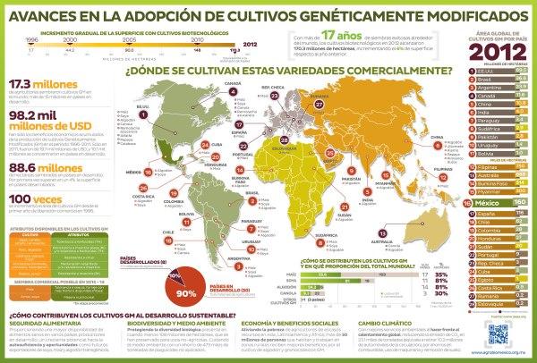 Mapa da Evolução da Área de cultivo de plantas transgénicas no Mundo em 2012