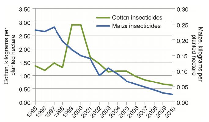 Uso Insecticidas Culturas Transgenicas 2015 - NAS-EUA